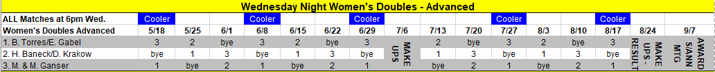 Women's Doubles Advanced